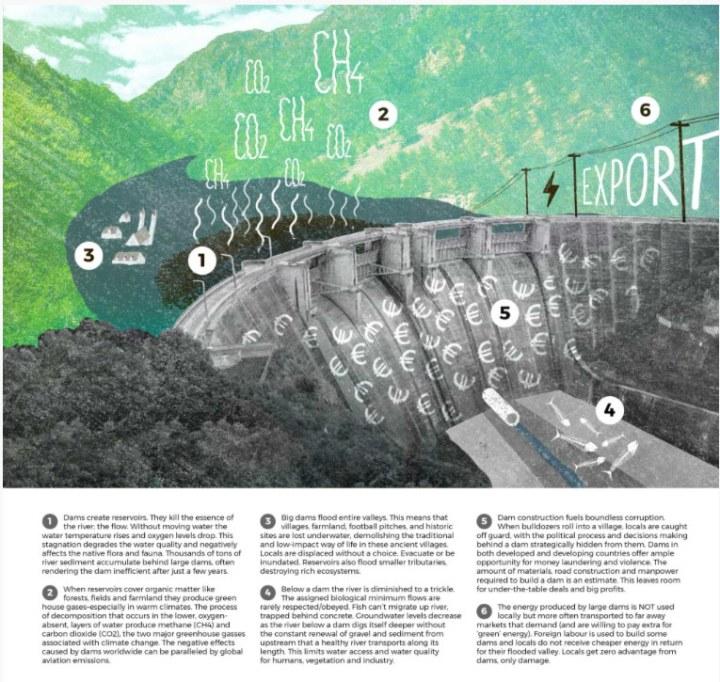 Übersicht Auswirkungen Staudämme und Wasserkraft